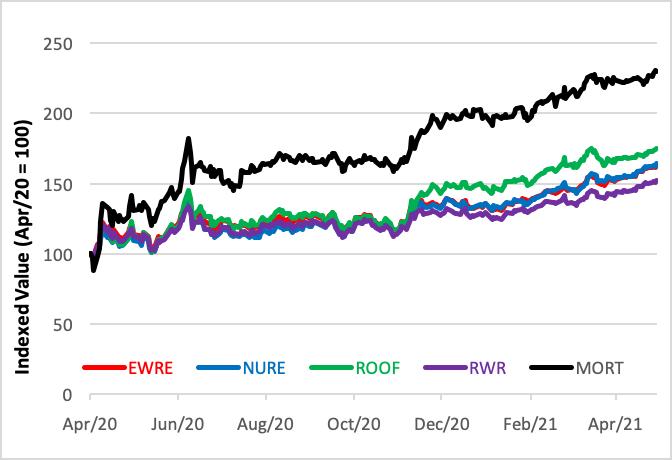 2021 Real Estate ETFs performance graph