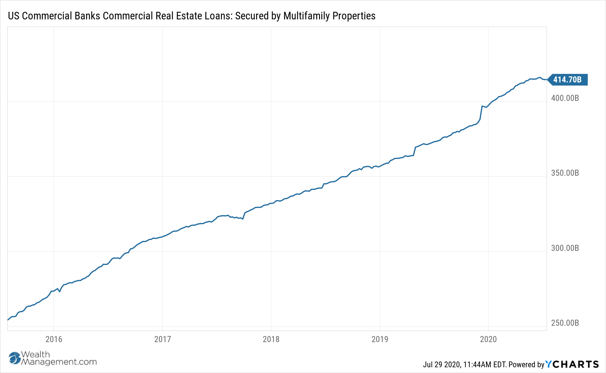 Secured by Multifamily Properties Chart