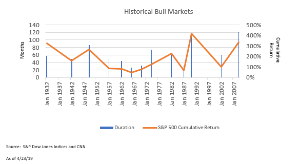 Blog_bull chart.png