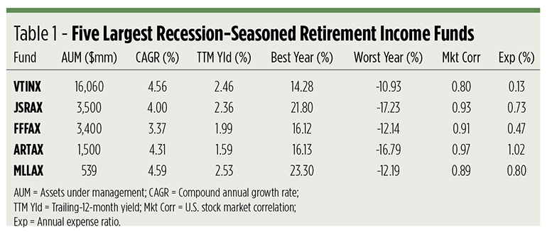 recession retirement funds