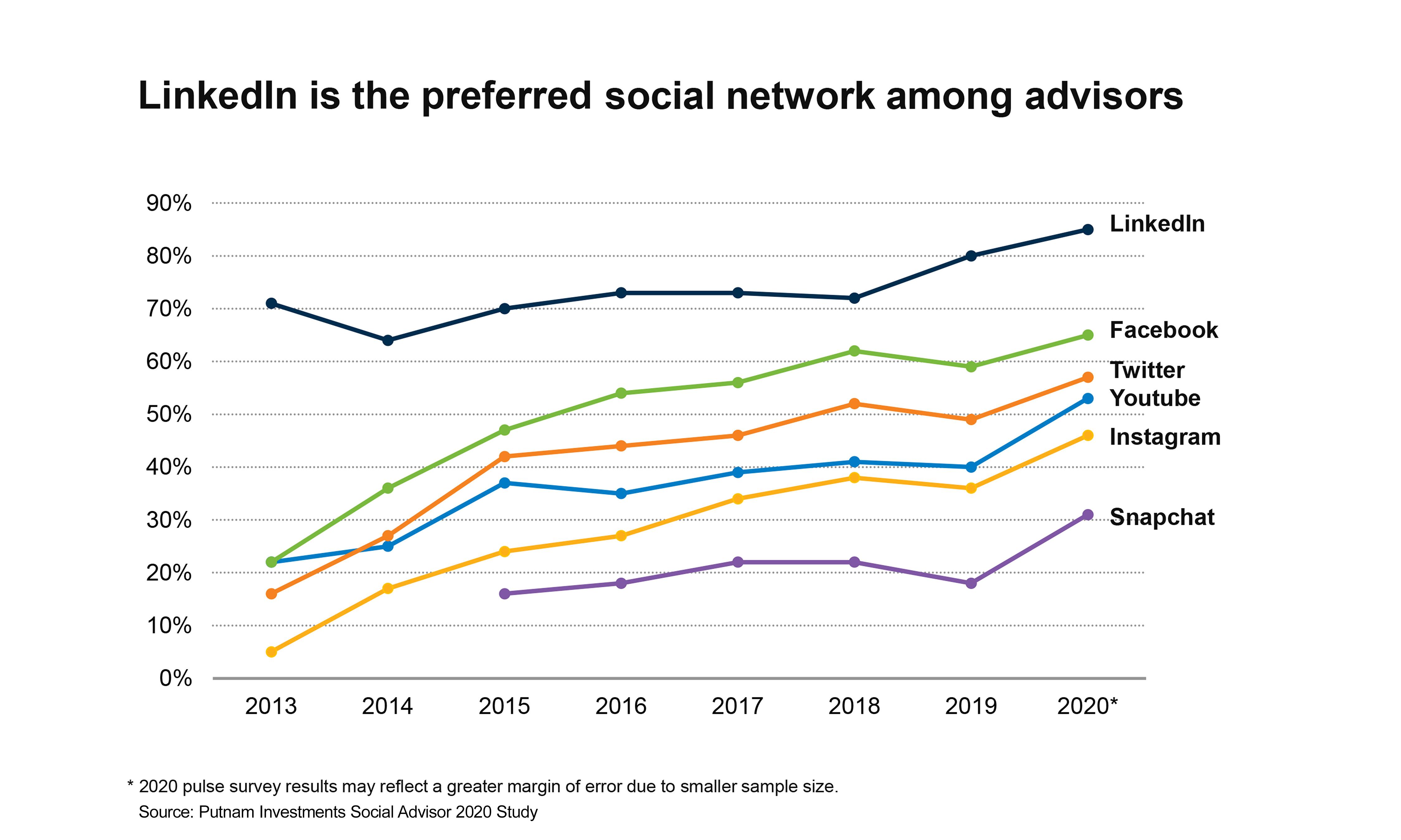LinkedIn preferred social network[3].jpg