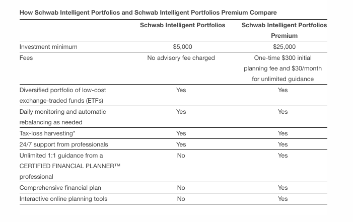 Schwab Intelligent Portfolios and Schwab Intelligent Portfolios Premium Comparison