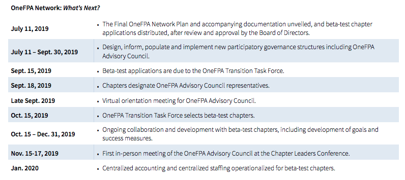 Financial-Planning-Association-OneFPA-Network-timeline