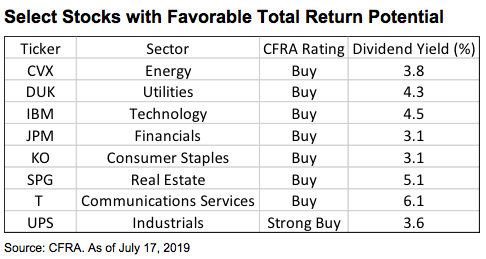 stocks-favorable-returns