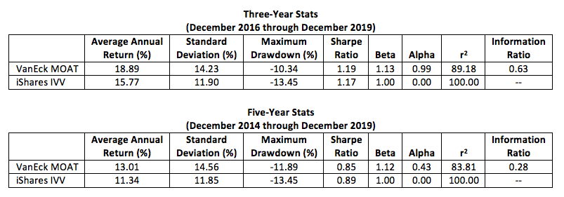 3 and 5 year stats ETFs