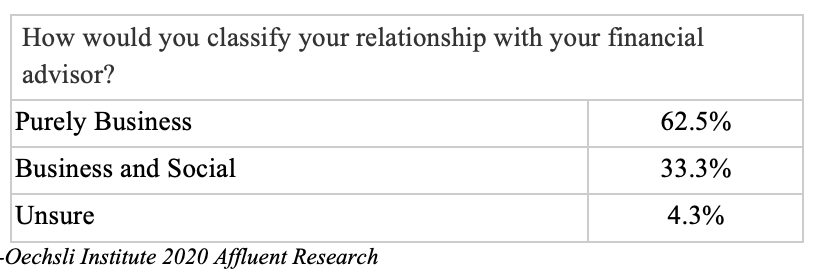 How would you classify your relationship with your financial advisor?