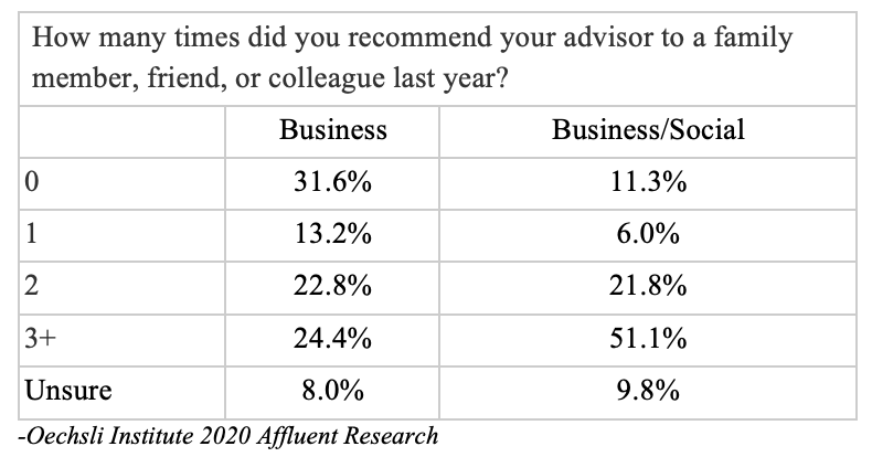 financial advisors socialize