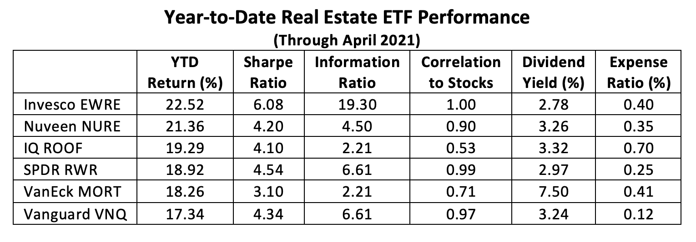 Real estate etfs performance table