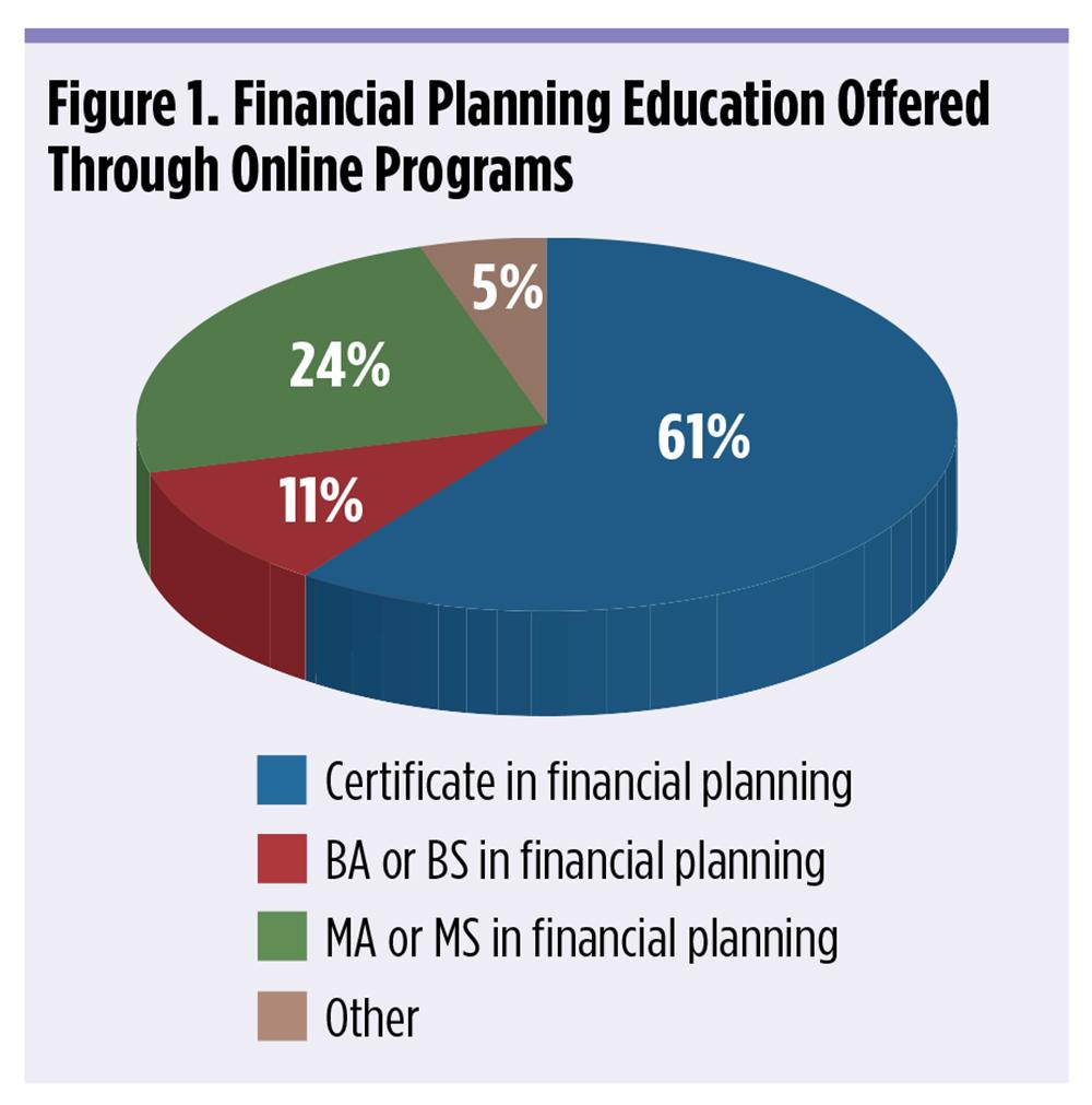 online cfp programs