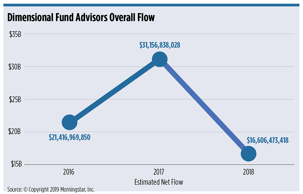 dimensional funds net flows
