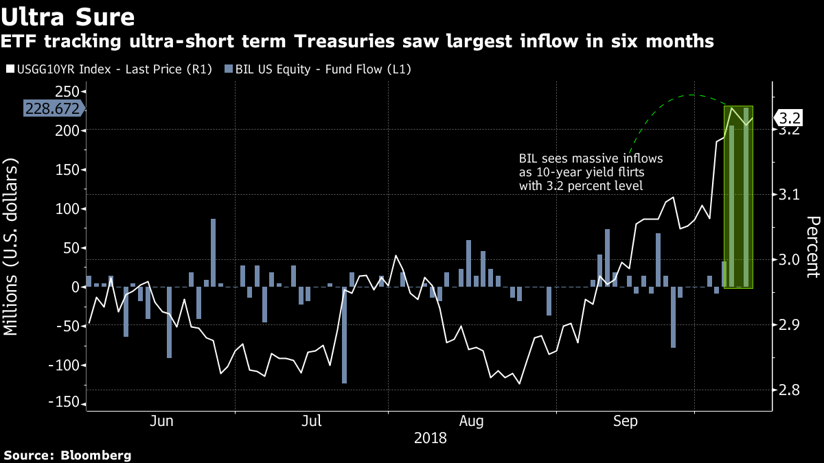 Bond ETF Outflows Suggest No More 'Crying Wolf' on U S  Rates