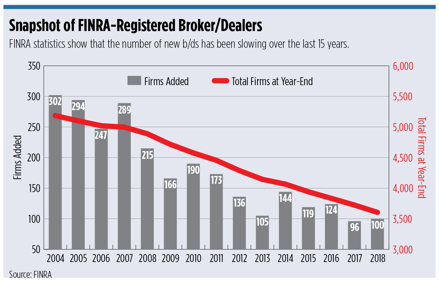 FINRA broker/dealers
