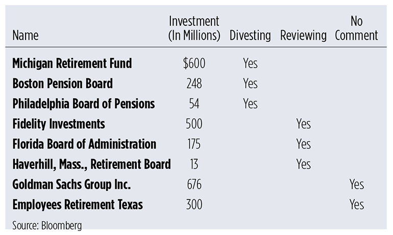 Fisher Investments divesting