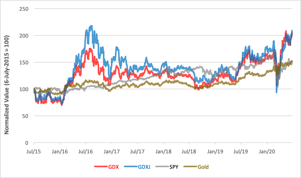gold-miner-etfs-performance.png