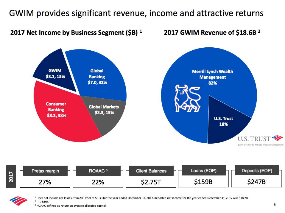 Sieg Advisory Assets Bofa Referrals Key To Merrill Lynch S Future Wealth Management