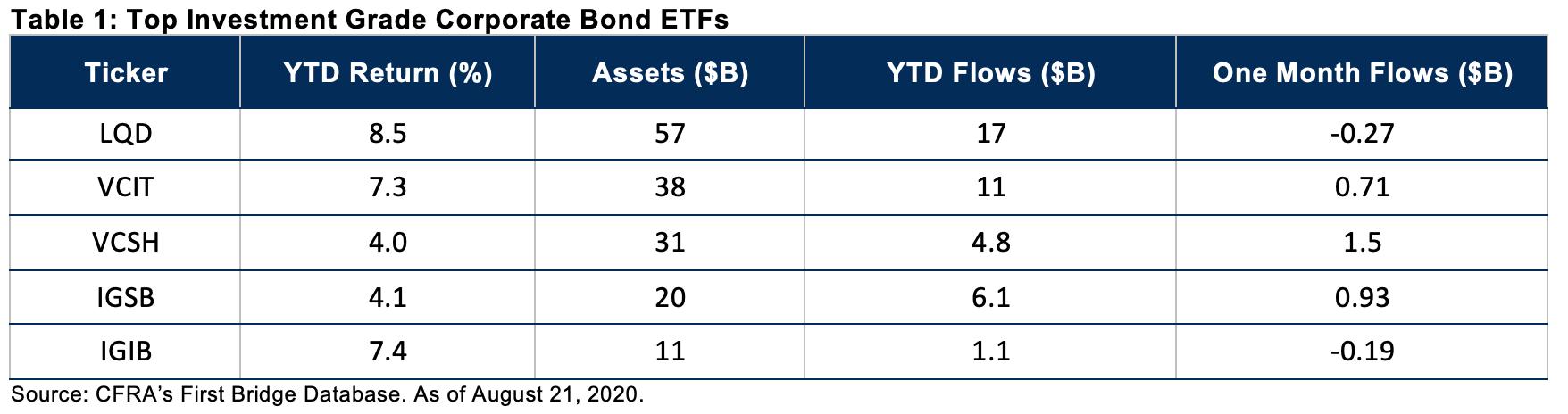 rosenbluth-investment-bonds.png