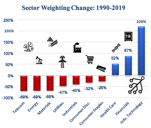 Sector Weight Change 1990-2019