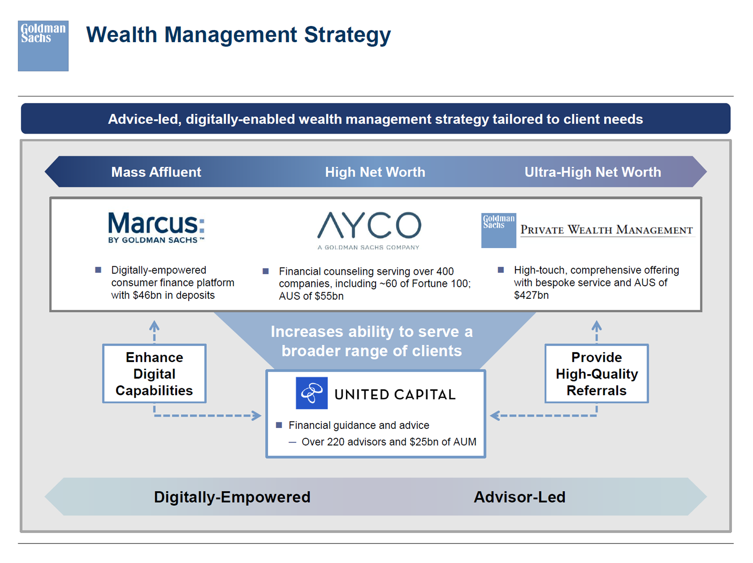 Goldman Sachs wealth management strategy