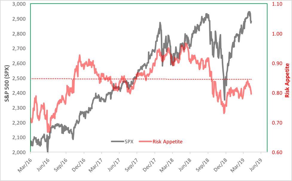 S&P 500 risk appetite