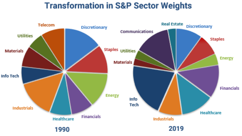 Transformation of S&P 500 Sector Weights