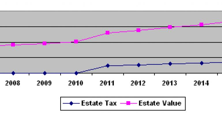 Estate Tax Fixes Before 08