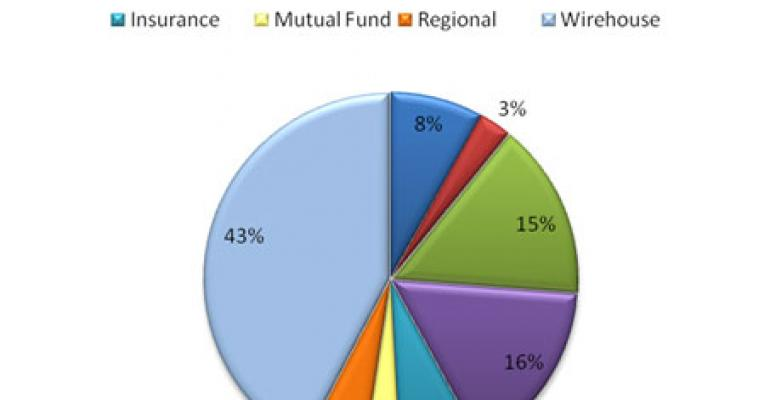 Wirehouse Advisors Switch Firms in March