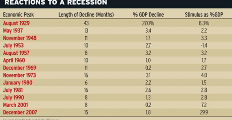 Obama Tops Depression-Era Stimulus