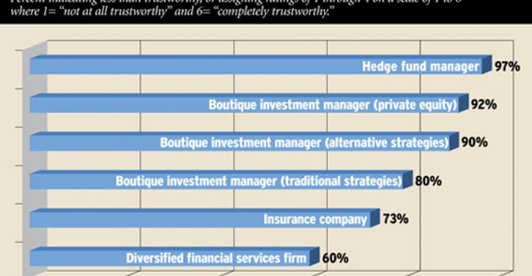 Advisors: Most Firms Not Worthy of Trust