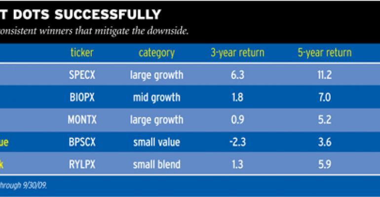 Hot Mutual Funds to Keep Buying