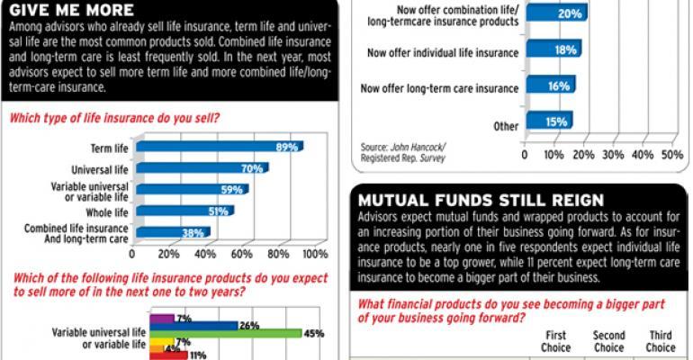 Insurance, Bandaid For Bad Markets