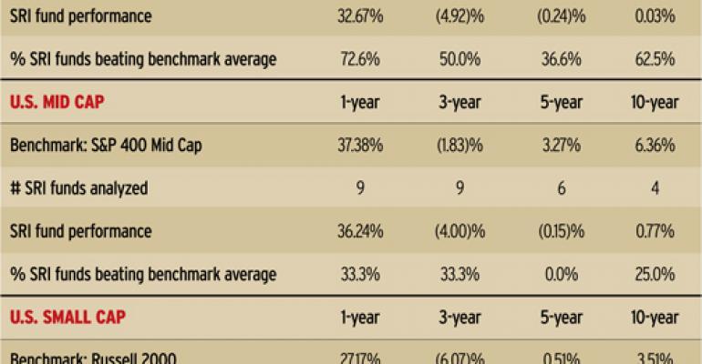 SRI Funds Beat The Market