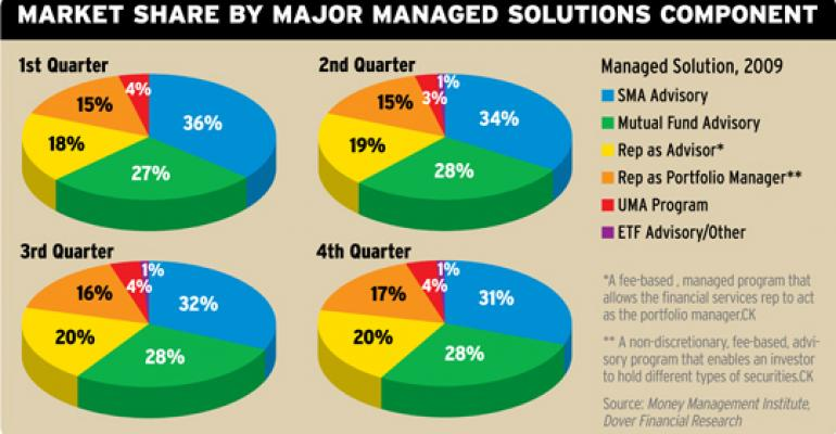Less Manager, More Advisor, For Now