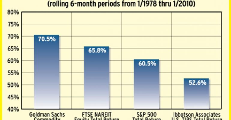 Stimulus-Wary Investors Should Look To REITs For Protection