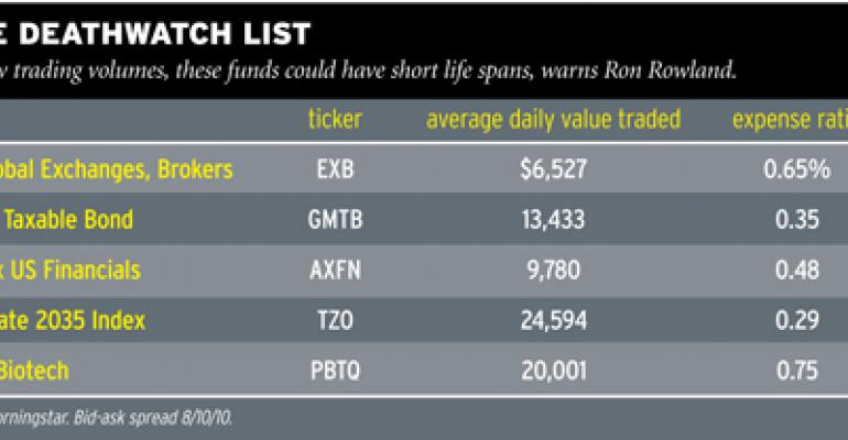 On the ETF Death Watch