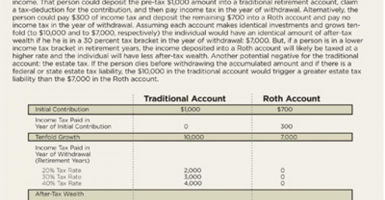 How to Determine Taxation of a Traditional versus Roth IRA
