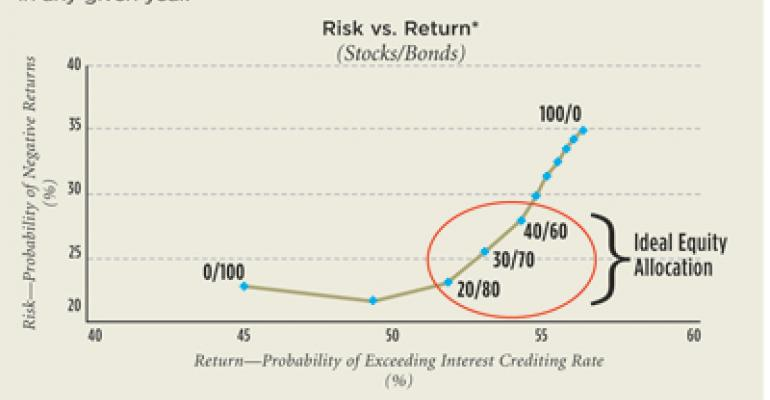How to determine whether adding stocks and bonds is a positive retirement investment