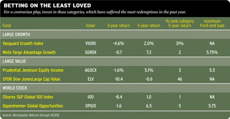 Winning Mutual Fund Strategy: Buy the Unloved Sectors