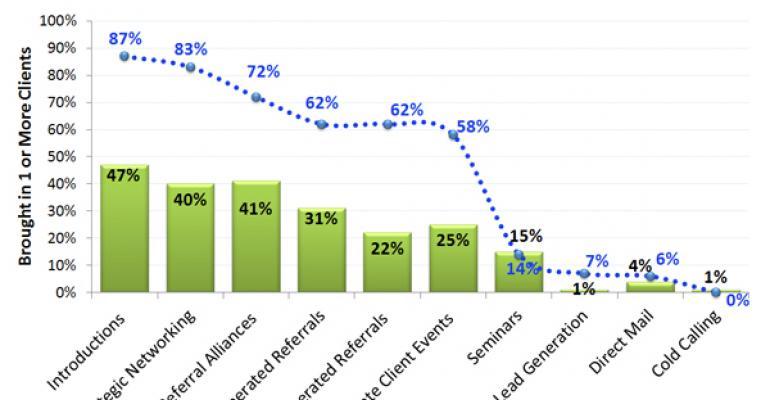 Core Marketing Activities of Elite Advisors