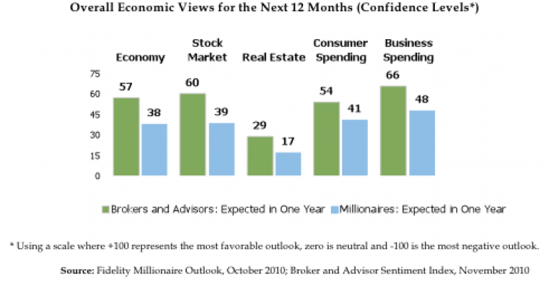 Between advisors and clients, not much common ground: Fidelity polls