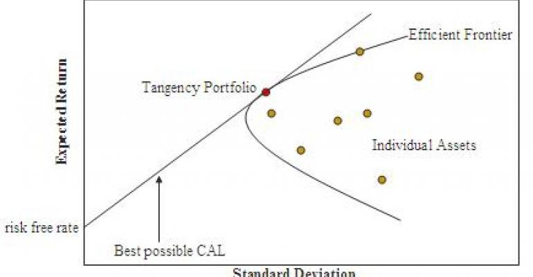 Is Modern Portfolio Theory Antiquated?