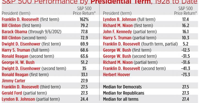 Obama: A Socialist? Or Capital Markets Wonder Man?