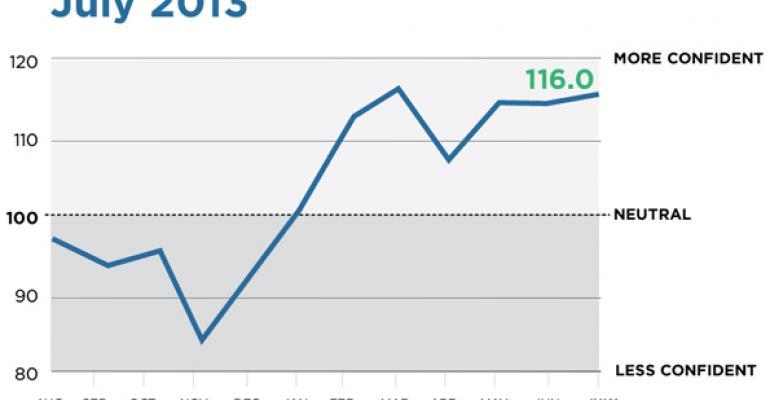 WealthManagement.com Advisor Confidence Index Shows Advisors' Short-Term Optimism
