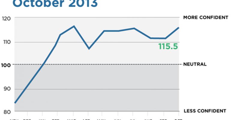 Advisor Confidence Increases In October