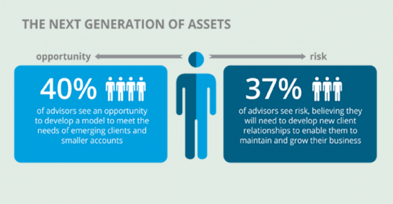 RIAs Worry Over Aging Clients & Robo Advice