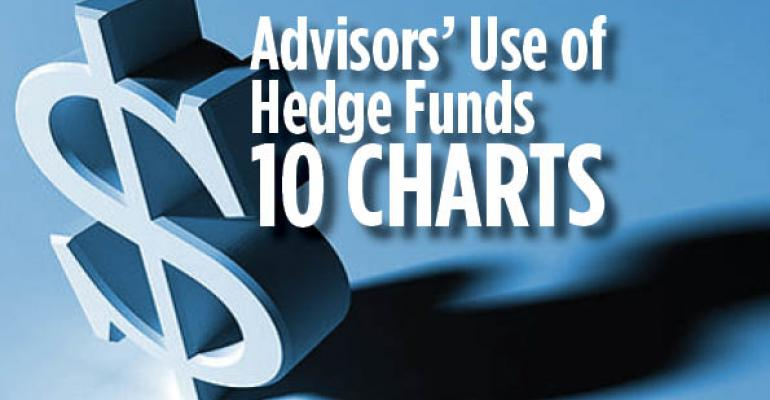 Ten Charts That Explain What Advisors Think of Hedge Funds