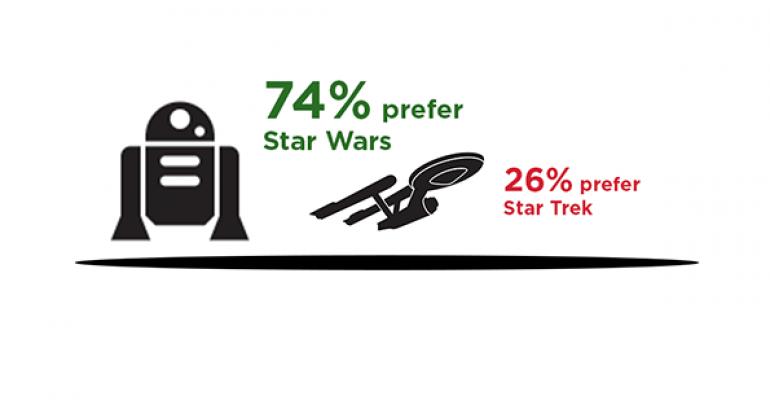Star Wars A Winner With Advisors Over Star Trek