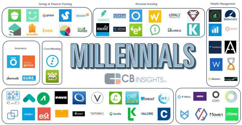 The World of FinTech Startups for Millennials