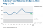 Advisors' Confidence Falls For Fourth Month in a Row