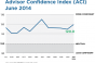 Advisor Confidence Jumps in June