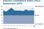 Market Optimism Further Erodes Among Financial Advisors